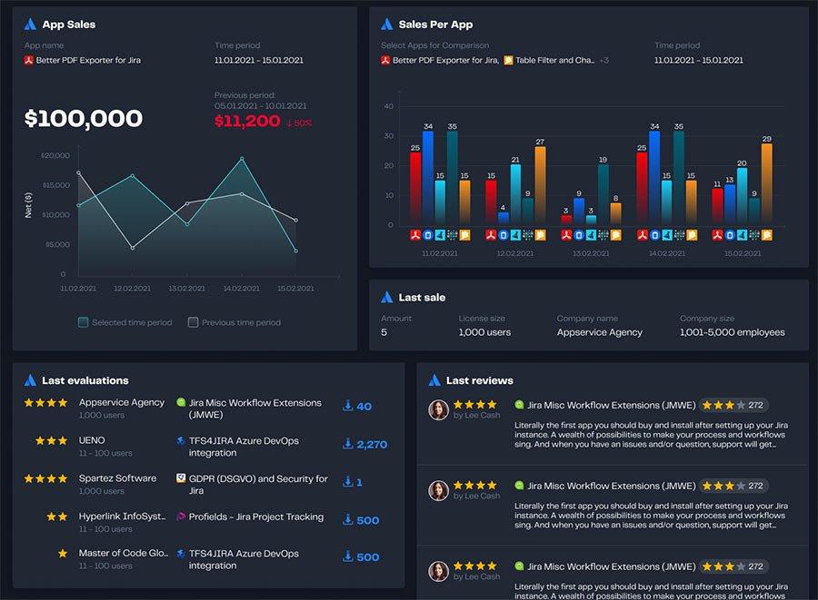 Dashboard Hub - Atlassian Marketplace partner dashboard