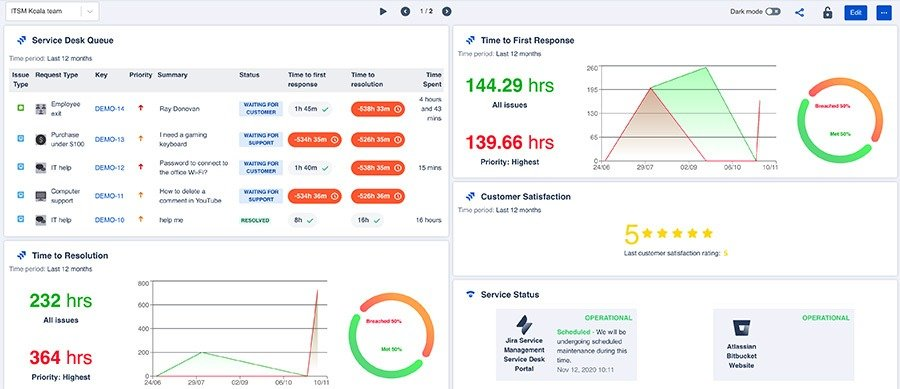 Dashboard Hub - ITSM dashboard Koala team
